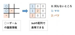○×ゲームのデータ構造