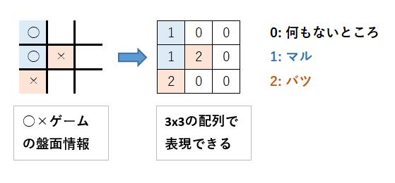 配列 c 次元 言語 二