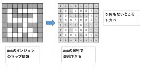 ダンジョンのデータ構造